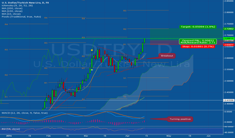 USDTRY: Bit of a late quick long