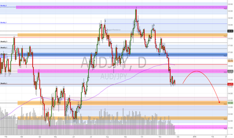 AUDJPY: Week 48: AUDJPY - More shorts can come