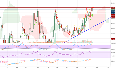 ZECUSD: Cup and Handle breakout likely.
