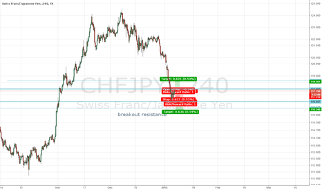 CHFJPY: breakoutbox chf