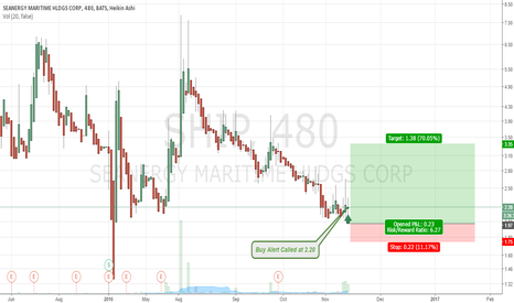 SHIP: $SHIP Buy Alert at 2.20 | Return Potential Over 80% | 3-20 days