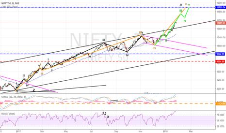 NIFTY: Nifty : Next Target 11800 as Bulls Take Over !!