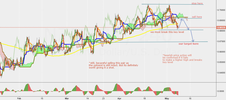NZD/USD still awaiting the massive fall