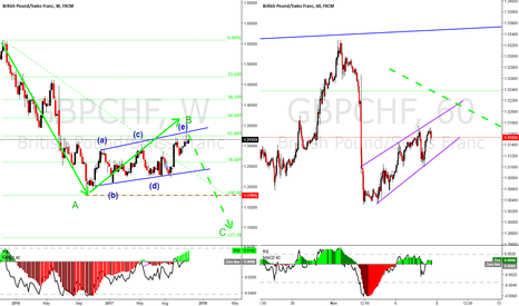 GBPCHF: GBPCHF MAYBE THE BEGINNING OF A HUGE MOVE DOWN