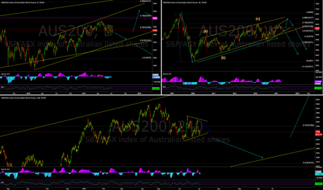 AUS200: AUS200 weekly/daily/240 structure sell set up?