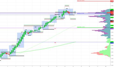 EURNZD: EUR/NZD Продажа от уровня (Глубокая коррекция)