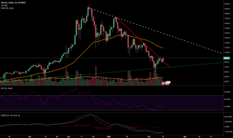BTCUSD: READY THE BITCOIN BULLS. BTC about to break out? BTC USD