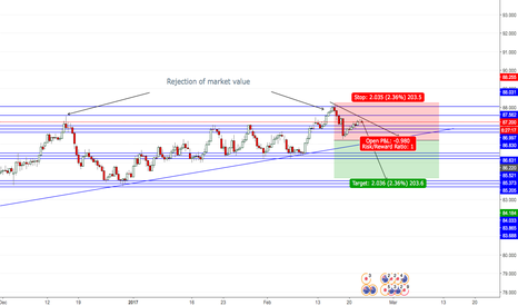 AUDJPY: Aud Jpy Swing from high resistance
