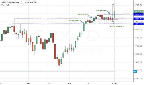 SPX: SPX(d) - heading higher