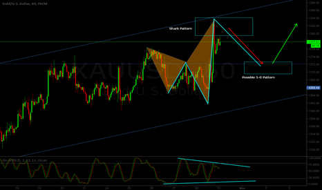 XAUUSD: XAU/USD H1 - Bearish Shark + Bullish 5-0 pattern combo