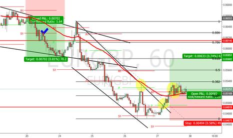 EURGBP: EUR/GBP 1H CHART