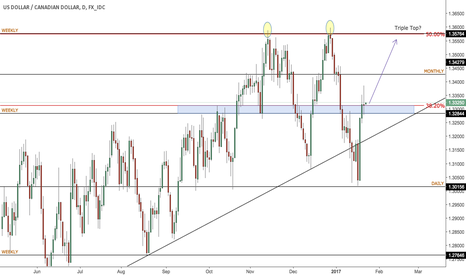 USDCAD: USD/CAD bullish weekly close, potential triple top