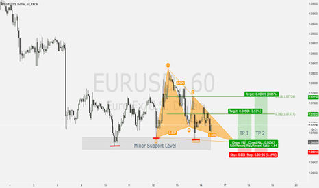 EURUSD: Potential Butterfly Pattern Setup