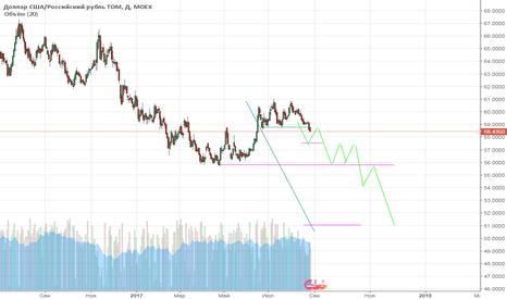 USDRUB_TOM: Увидим цену 2013г?