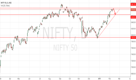 NIFTY: NIFTY may retrace to 8630.