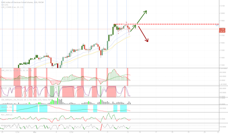 GER30: abc retracement done?