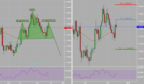 EURUSD: EURUSD_Swing Trade_Patience_Head and Shoulders.