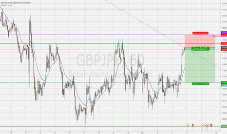 GBPJPY: Short GBPJPY – test of resistance level