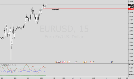 EURUSD: New entry sell on eurusd.