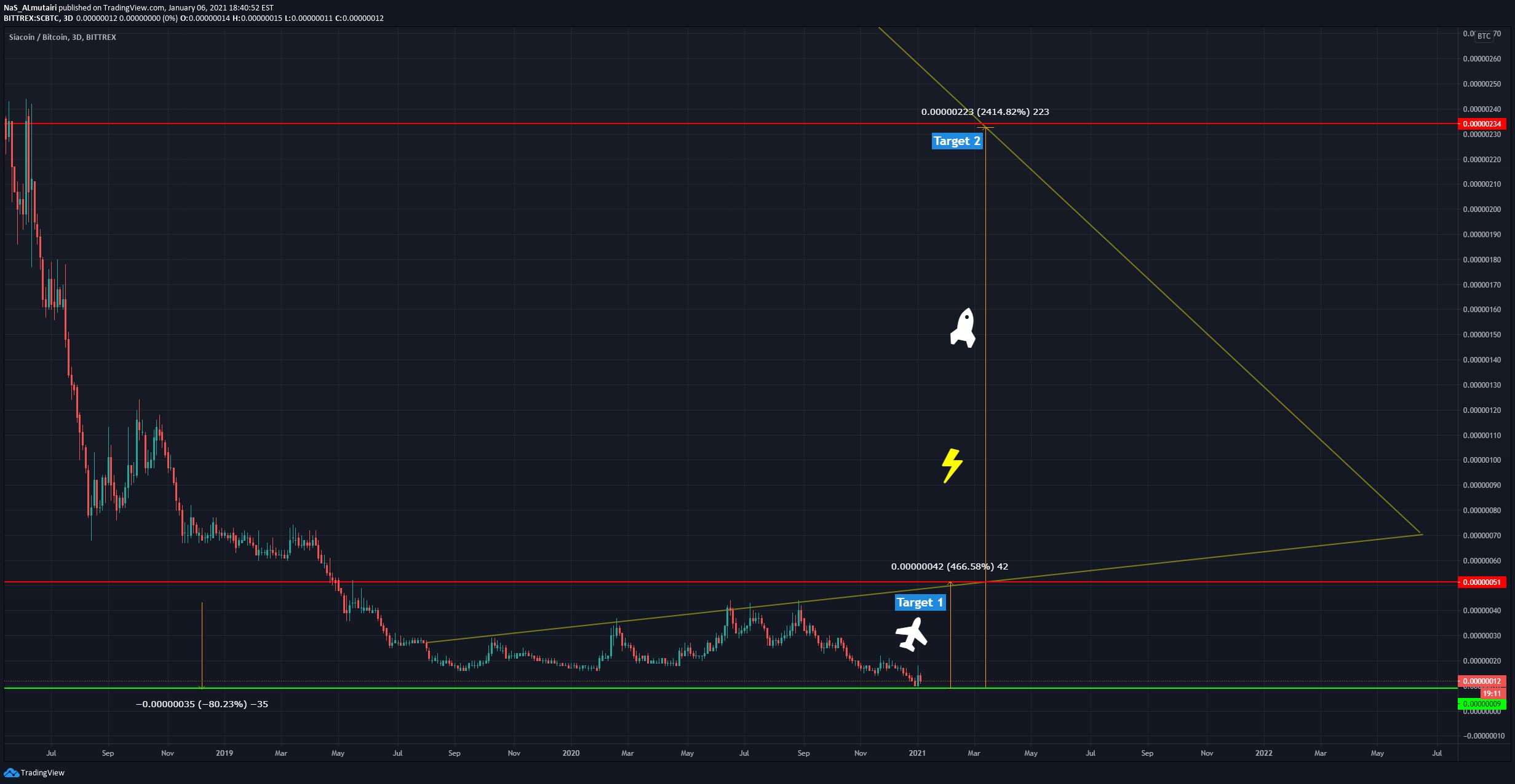 tradingview sc btc)