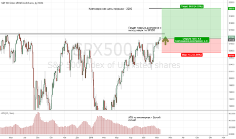 SPX500: Выход SP500 на новые максимумы за все время!