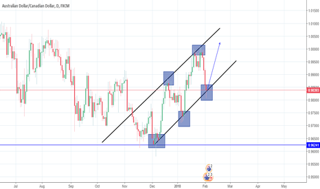 AUDCAD: Look on this pair