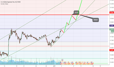 USDJPY: USDJPY for test 127% fibonacci lines