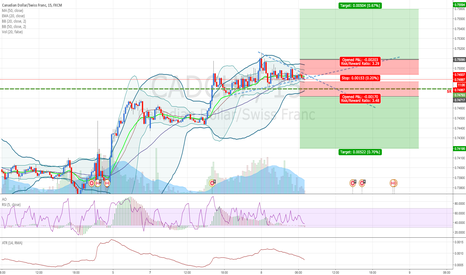 CADCHF: CADCHF: Indecision. Trying to catch volatility