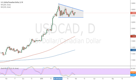 USDCAD: USDCAD -  some continuation signals showing