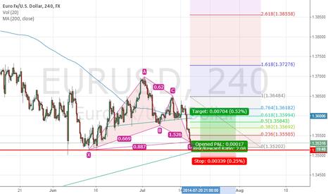 EURUSD: USD Long