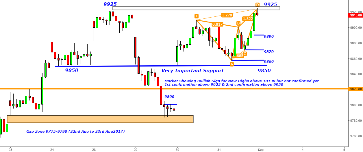Nifty - Bearish Butterfly at 9925- Intraday for 9890-9870-9860
