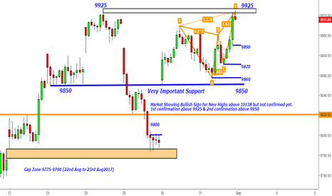 NIFTY: Nifty - Bearish Butterfly at 9925- Intraday for 9890-9870-9860