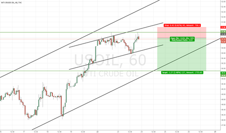 USOIL: Short Crude Oil Opp.