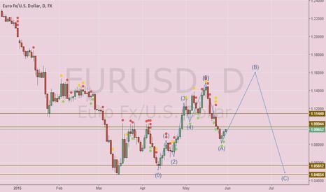 EURUSD: EUR USD Journey as per Elliot Wave