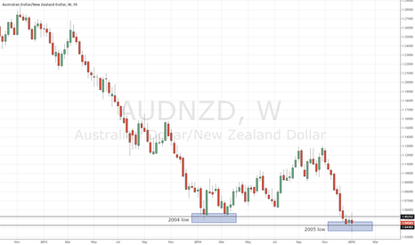 AUDNZD: AUDNZD (neutral to long) at a turning point?
