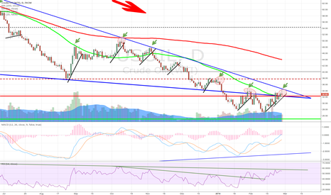 USOIL: Oil downtrend