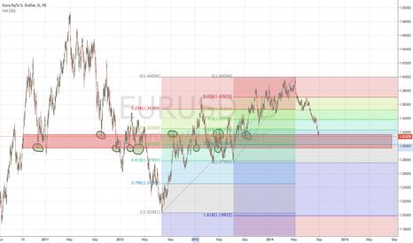 EURUSD: $EURUSD Fib confluence and approaching interesting reaction zone
