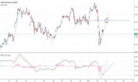 IEUX: iShares MSCI Europe ex-UK UCITS ETF Prediction