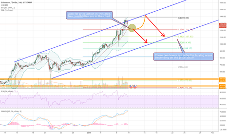 ETHUSD: Whats next for ETH