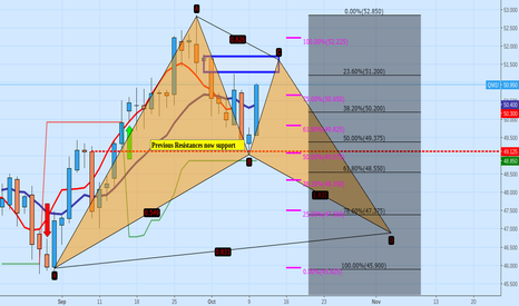 QM1!: monitoring crude oil min daily view (not trading advice)