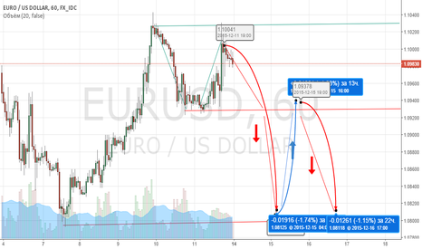 EURUSD: снижение цены и рост до вторника