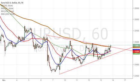 EURUSD: eurusd has broke symmetrical triangle
