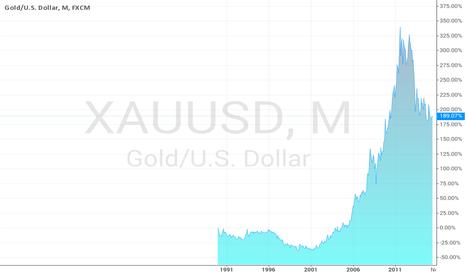 XAUUSD: the golden coins