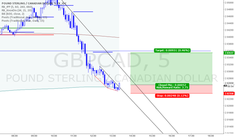 GBPCAD: BUY GBPCAD NOW