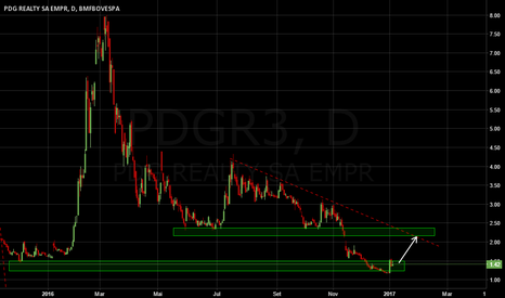 PDGR3: Compra de PDGR3