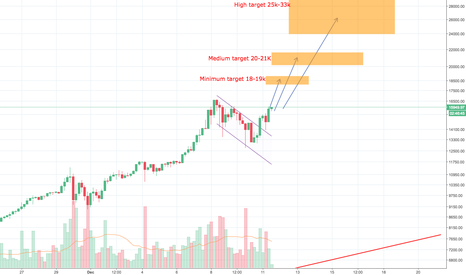 BTCUSD: Bitcoin price projection