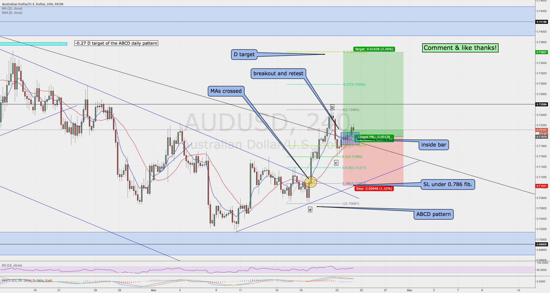 AUDUSD breakout and retest, a good long opportunity