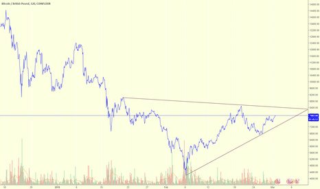 BTCGBP: BTC/GBP - Breakout of £8400 required for upward trend.