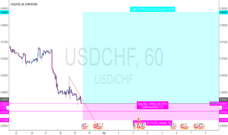 USDCHF: USDCHF - good entry for a long swing part II