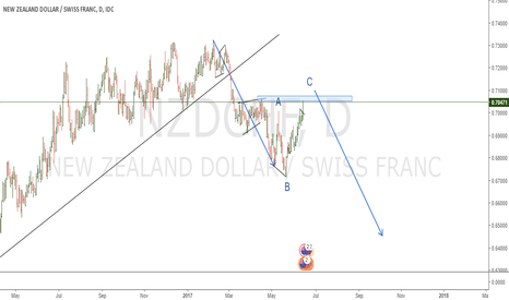 NZDCHF: POSSIBLE REVERSAL IN NZDCHF - DAILY CHART